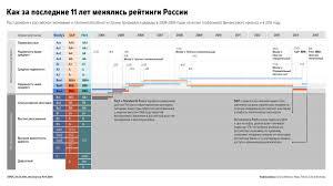 Рационализация ценовой стратегии таможенного брокера на примере  Рисунок 3 3 Рейтинг России за последние 11 лет