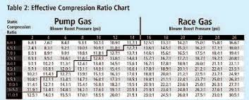 Chevy 350 Compression Ratio Chart Induction Math For High Performance Engines
