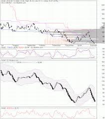 Ugaz Quote Delectable Ugaz Stock Quote Delectable Ugaz Natural Gas 48X Long Etn