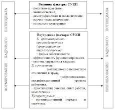 Журнал Вопросы управления Система управления кадровым  Факторы формирования системы управления кадровым потенциалом организации