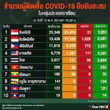 Thai PBS - จำนวนผู้ติดเชื้อ #COVID19 ในกลุ่มประเทศอาเซียน...