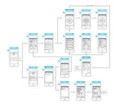 Best Flow Chart App 11 Best Mobile App Flowchart Images Mobile App App User Flow