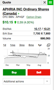 Aphqf Stock Price Chart What Does This Price Graph Say About The Stock Wallstreetbets