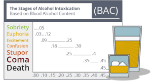 What Are The Stages Of Alcohol Intoxication Sunrise House