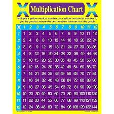 Multiplycation Chart Zain Clean Com