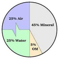Soil Percentage Chart Soil Management