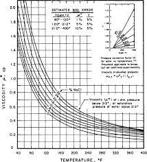 Sae Oil Viscosity Temperature Chart 45 Hand Picked Crude Oil Viscosity Vs Temperature Chart