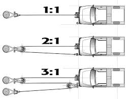 how to choose the best winch for your pickup Snatch Block Diagrams employing snatch blocks is how to reduce the strain on a winch motor while increasing the snatch block pulley diagrams