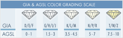 Diamond Cut Color And Clarity Chart The Four Cs The 4 Cs Diamond Cut Color Clarity Carat