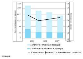 Курсовая работа Банковский контроль и надзор ru В 2008 году было проведено 205 плановых межрегиональных проверок кредитных организаций их филиалов что на 18 5 % больше чем в 2007 году