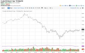 The Trend In Brent Wti Is A Sign For The Oil Market United