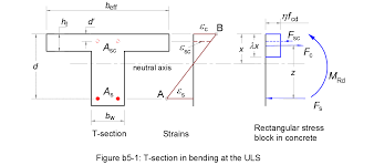 Design Resistance Ultimate Moment Of Resistance Of A T Section In Bending At