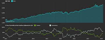 Stock Chart Prediction Predicting The Stock Market Is Easier Than You Think
