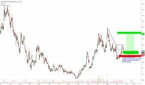 Wprt Stock Price And Chart Tsx Wprt Tradingview