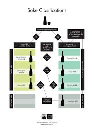 Understanding Sake Classifications Easy Diagram Of Grades