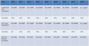 Estate Tax Rate Chart Wealth Transfer Tax Planning Implications Of The 2017 Tax