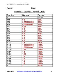 Percentage Chart In Fraction Using A 100 Chart To Show Fractions Decimals And Percent