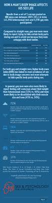 infographic how a man s body image affects his sex life sex and for other infographics about sex click here