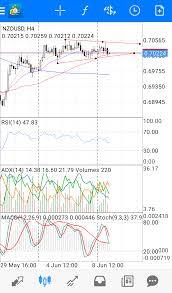 Triangle Chart Formation Symmetrical Triangle Formation At Nzd Usd On The 4h Chart