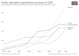 German Education System Chart Global Rise Of Education Our World In Data