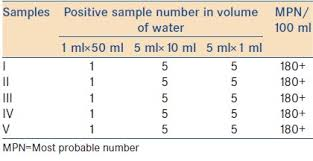 Mpn Chart For Coliforms Microbiological Assessment Of Well Waters In Samaru Zaria