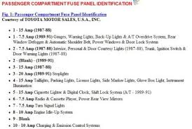 1991 toyota camry fuses electrical problem 1991 toyota camry 4 do not see a 20amp fuse related to hvac system below is diagram and description for your fuses underhood fuse relay block