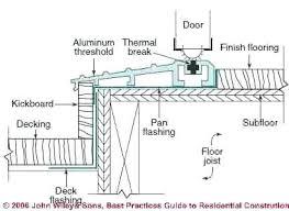 Exterior door jamb detail Outside Door Wonderful Exterior Wood Door Jamb Detail Exterior Door Sill Wood Door Jamb Detail Door Jamb Detail Extremeteamonline Wonderful Exterior Wood Door Jamb Detail Door Frame Detail Shaft