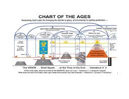 Plan Of The Ages Chart A12