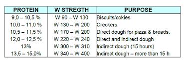 How To Choose The Flour W Strength
