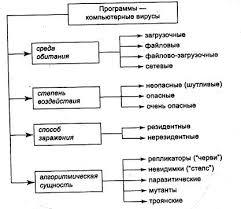 Компьютерные вирусы Рис 1 Классификация компьютерных вирусов