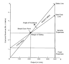 Angle Of Incidence In Break Even Chart What Is Break Even Chart Methods Of Drawing