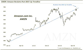 Wendy S Stock Chart Is Amazons Stock Primed For Major Breakout