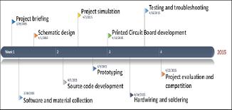 Project Milestone Download Scientific Diagram