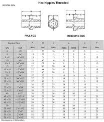 Threaded Pipe Fitting Dimensions Chart Threaded Hex Nipple Hex Nipple Npt Thread Stainless Steel