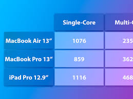 Comparing the 13-Inch MacBook Pro to the MacBook Air and iPad Pro -  MacRumors