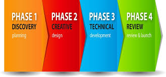 Website Design Workflow Chart Best Flow Chart To Website Design Company In Birmingham