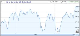 Dji Chart Historical Price Chart For Dow Jones Industrial Average