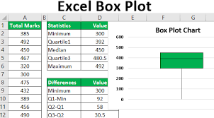 100 Box Chart Box Plot In Excel How To Create Box Plot Chart In Excel