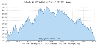 Usd To Clp Chart Clp Usd Conversion Michael Toomim