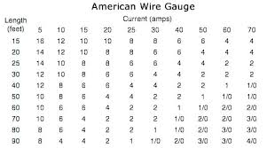 50 Amp Wire Gauge Chart 6 Gauge Copper Wire Diameter Samsflowers Co