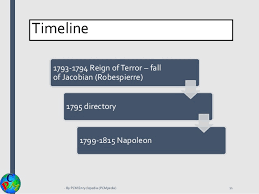 Timeline Chart Of French Revolution From 1774 To 1848 French Revolution Class 9th History