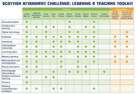 Scottish Curriculum Pupil Equity Funding Collins