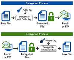 Pretty Good Privacy Pretty Good Privacy Pgp Edi Academy Blog