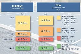Usta Ratings Chart 2011 Year End Ratings And Usta League Changes News News