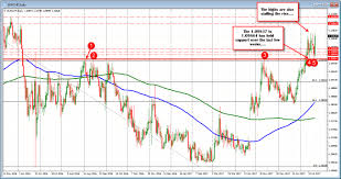 Chart Forex Live How Technical Analysis Work For One Year For Businesses