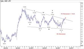 Usd Jpy Monthly Chart Usdjpy Uptrend Has Considerable Potential