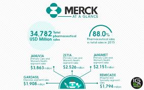 best pharmaceutical companies at a glance merck igeahub