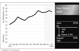 Steel Prices 2018 Chart Raw Steels Mmi Steel Prices Sit At More Than Seven Year
