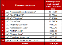 отчет каспи банк Основным приоритетом Банка является розничное кредитование предоставление банковских продуктов и услуг физическим лицам Цель Банка сделать розничное