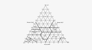 Soil Textural Triangle Soil Texture Triangle Graph Free